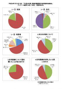 7月14日(金)アンケート集計結果のサムネイル